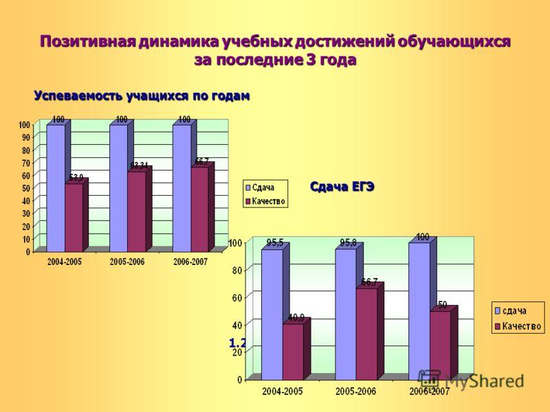Позитивная динамика учебных достижений обучающихся за последние 3 года Успеваемость учащихся по годам Сдача ЕГЭ 1.2. Результаты ЕГЭ по годам