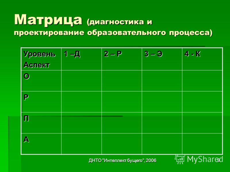 ДНТО Интеллект бущего, 20069 Матрица (диагностика и проектирование образовательного процесса) УровеньАспект 1 –Д 2 – Р 3 – Э 4 - К О Р П А