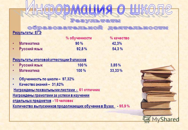 Результаты ЕГЭ % обученности % качество Математика 90 % 42,3% Русский язык 92,8 % 54,3 % Результаты итоговой аттестации 9 классов Русский язык 100 % 3,85 % Математика 100 % 33,33 % Обученность по школе – 97,32% Качество знаний – 31,62% Награждены пох