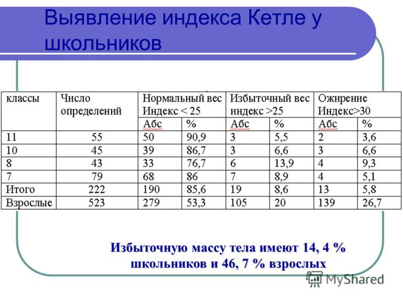 Выявление индекса Кетле у школьников Избыточную массу тела имеют 14, 4 % школьников и 46, 7 % взрослых