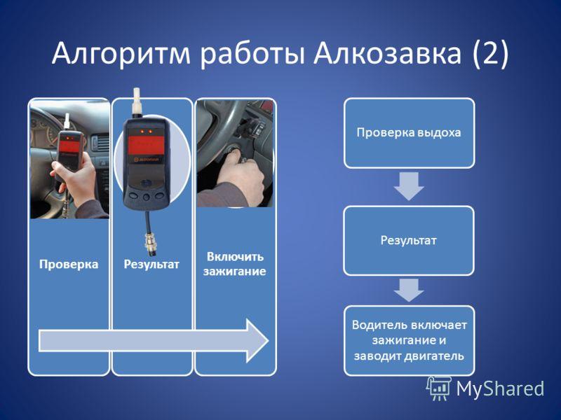 Алгоритм работы Алкозавка (2) Проверка Результат Включить зажигание Проверка выдохаРезультат Водитель включает зажигание и заводит двигатель
