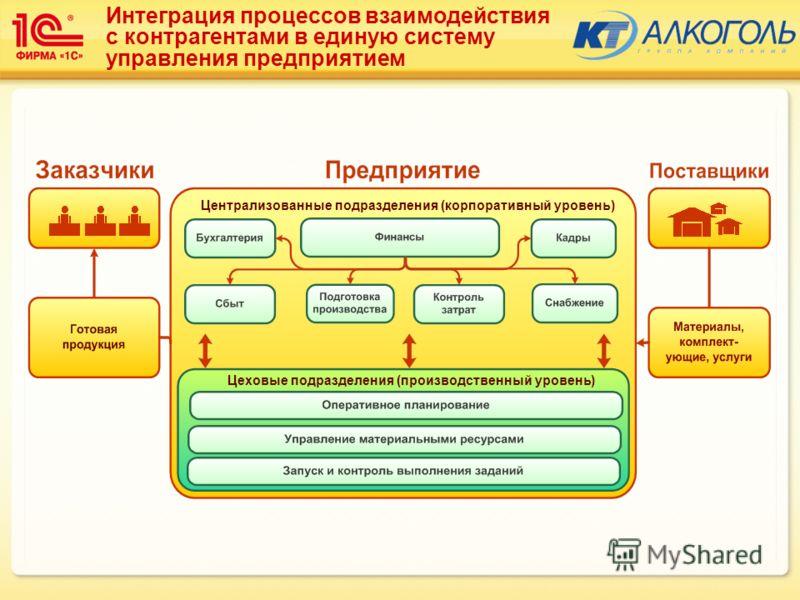 Интеграция процессов взаимодействия с контрагентами в единую систему управления предприятием Централизованные подразделения (корпоративный уровень) Цеховые подразделения (производственный уровень)