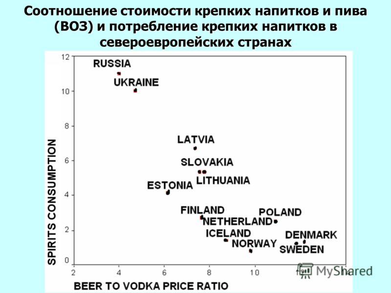 Соотношение стоимости крепких напитков и пива (ВОЗ) и потребление крепких напитков в североевропейских странах