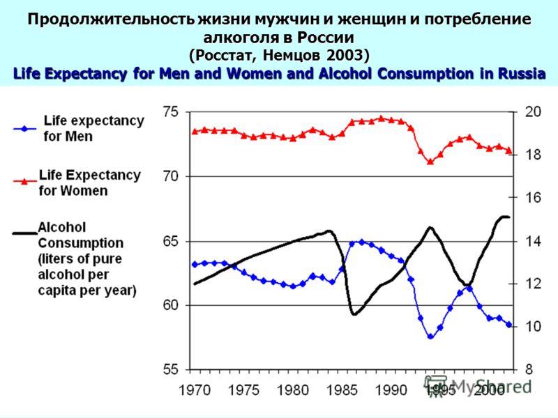Продолжительность жизни мужчин и женщин и потребление алкоголя в России (Росстат, Немцов 2003) Life Expectancy for Men and Women and Alcohol Consumption in Russia