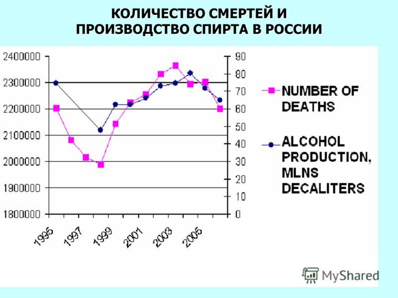 КОЛИЧЕСТВО СМЕРТЕЙ И ПРОИЗВОДСТВО СПИРТА В РОССИИ
