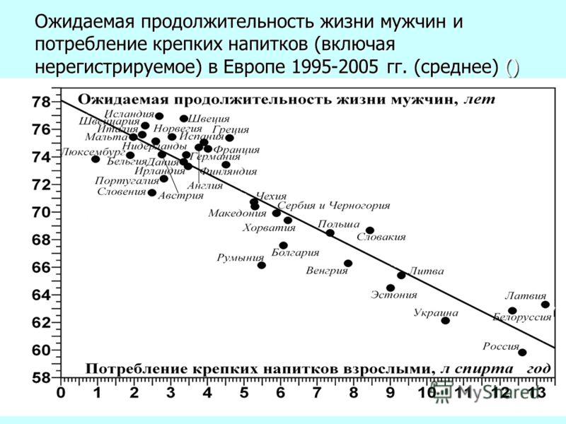 Ожидаемая продолжительность жизни мужчин и потребление крепких напитков (включая нерегистрируемое) в Европе 1995-2005 гг. (среднее) ()