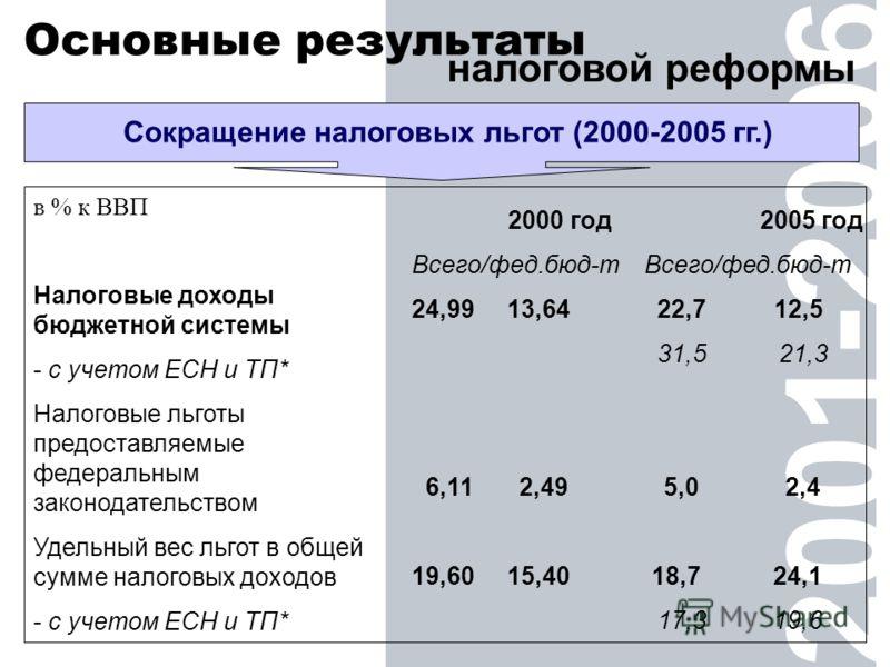 2001-2006 Основные результаты налоговой реформы в % к ВВП Налоговые доходы бюджетной системы - с учетом ЕСН и ТП* Налоговые льготы предоставляемые федеральным законодательством Удельный вес льгот в общей сумме налоговых доходов - с учетом ЕСН и ТП* 2