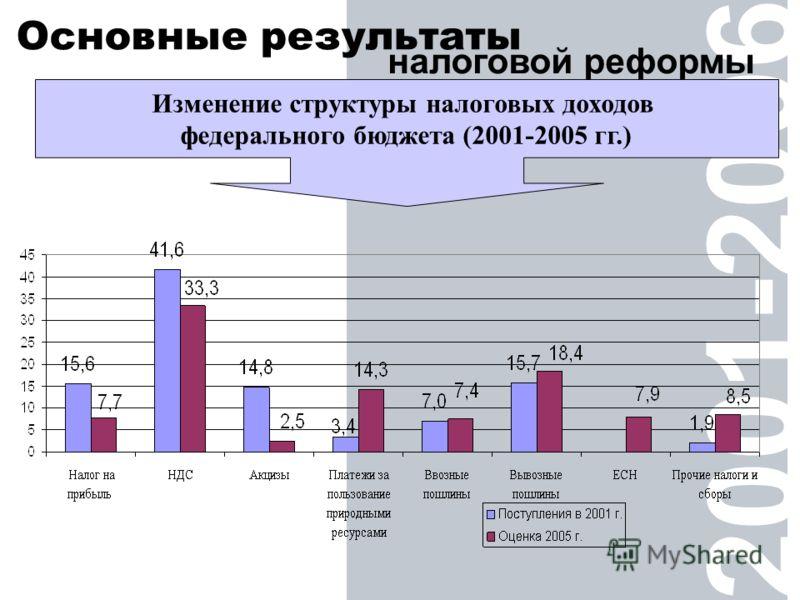 2001-2006 Основные результаты налоговой реформы Изменение структуры налоговых доходов федерального бюджета (2001-2005 гг.)