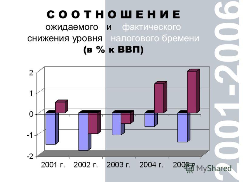 2001-2006 С О О Т Н О Ш Е Н И Е ожидаемого и фактического снижения уровня налогового бремени (в % к ВВП)