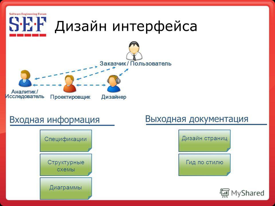 Дизайн интерфейса Структурные схемы Спецификации Дизайн страниц Диаграммы Гид по стилю Аналитик / Исследователь Дизайнер Проектировщик Заказчик / Пользователь Входная информация Выходная документация