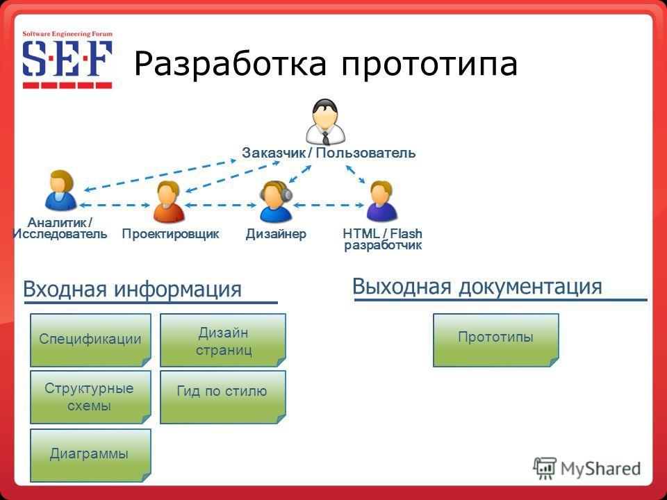 Разработка прототипа Структурные схемы Спецификации Дизайн страниц Диаграммы Гид по стилю Прототипы Аналитик / Исследователь Дизайнер Проектировщик Заказчик / Пользователь HTML / Flash разработчик Входная информация Выходная документация