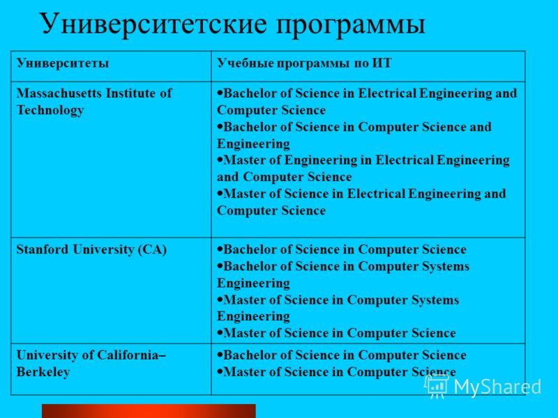 Университетские программы УниверситетыУчебные программы по ИТ Massachusetts Institute of Technology Bachelor of Science in Electrical Engineering and Computer Science Bachelor of Science in Computer Science and Engineering Master of Engineering in El