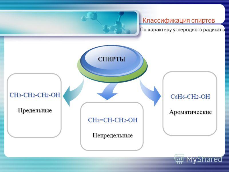 CH 3 -CH 2 -CH 2 -OH Предельные Классификация спиртов По характеру углеродного радикала С 6 Н 6 -CH 2 -OH Ароматические CH 2 =CH-CH 2 -OH Непредельные Title Add your text СПИРТЫ