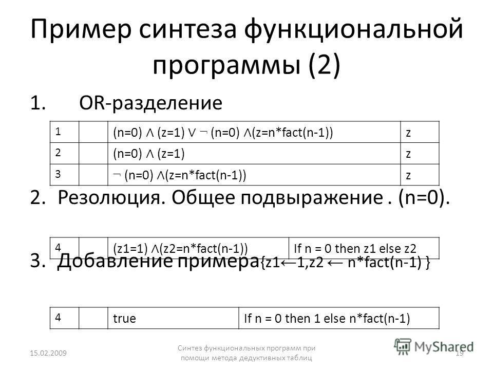 Пример синтеза функциональной программы (2) 1.OR-разделение 2.Резолюция. Общее подвыражение. (n=0). 3. Добавление примера {z1 1,z2 n*fact(n-1) } 15.02.2009 Синтез функциональных программ при помощи метода дедуктивных таблиц 19 1 (n=0) (z=1) ¬ (n=0) (