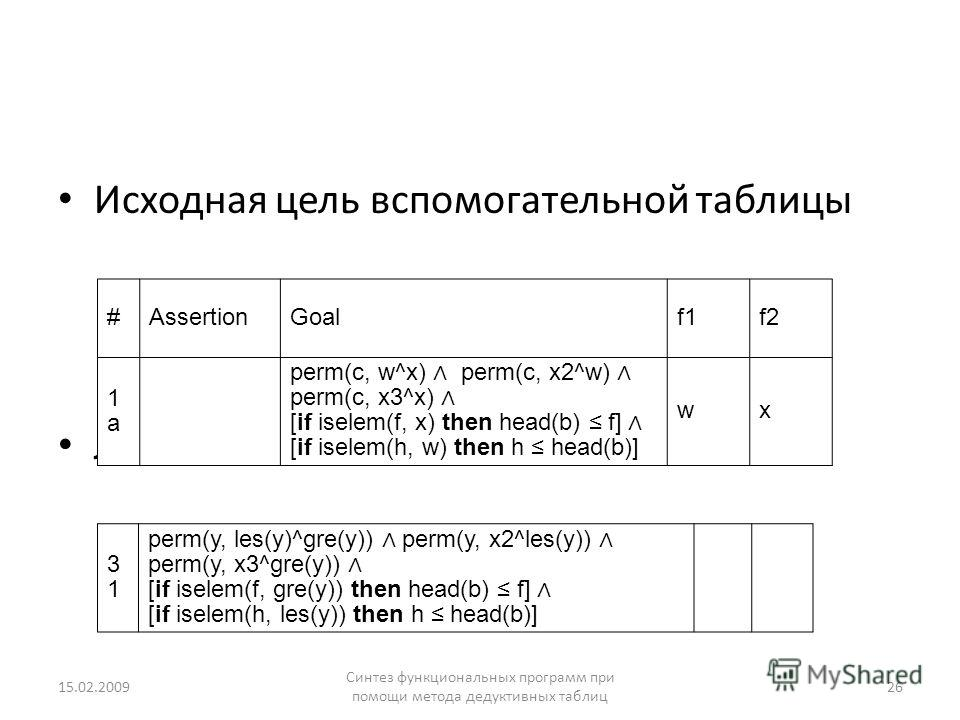 Исходная цель вспомогательной таблицы Лемма 15.02.2009 Синтез функциональных программ при помощи метода дедуктивных таблиц 26 #AssertionGoalf1f2 1a1a perm(с, w^x) perm(с, x2^w) perm(с, x3^x) [if iselem(f, x) then head(b) f] [if iselem(h, w) then h he