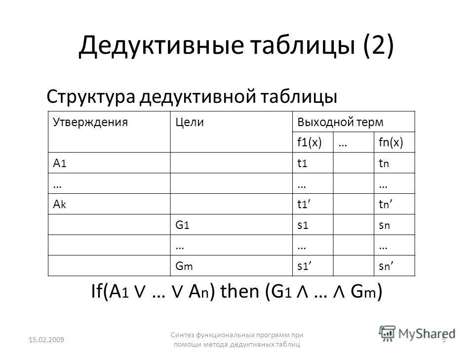 Дедуктивные таблицы (2) Структура дедуктивной таблицы If(A 1 … A n ) then (G 1 … G m ) Утверждения ЦелиВыходной терм f1(x)…fn(x) A1A1 t1t1 tntn ……… AkAk t 1 t n G1G1 s1s1 snsn ……… GmGm s 1 s n 15.02.20095 Синтез функциональных программ при помощи мет