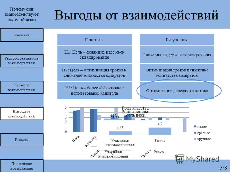 5/8 Почему они взаимодействуют таким образом Выгоды от взаимодействий Распространенность взаимодействий Характер взаимодействий Выгоды от взаимодействий Выводы Дальнейшие исследования Введение H1: Цель – снижение издержек складирования H2: Цель – опт