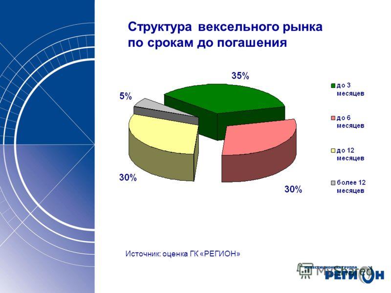 Источник: оценка ГК «РЕГИОН» Структура вексельного рынка по срокам до погашения