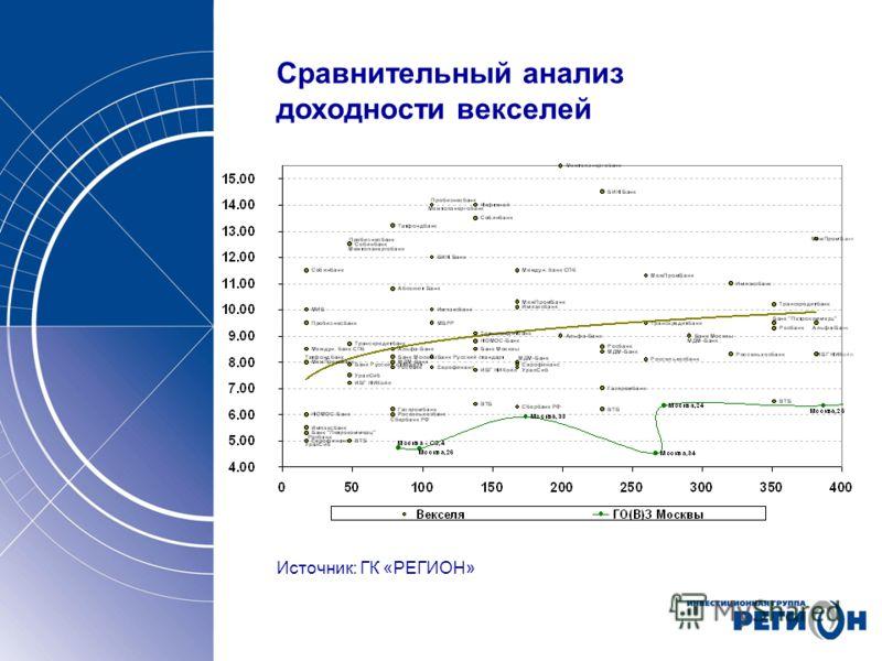 Сравнительный анализ доходности векселей Источник: ГК «РЕГИОН»