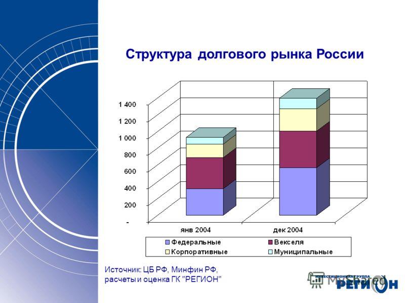 Структура долгового рынка России Источник: ЦБ РФ, Минфин РФ, расчеты и оценка ГК РЕГИОН
