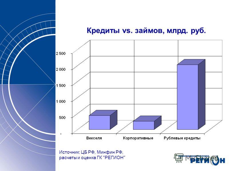 Кредиты vs. займов, млрд. руб. Источник: ЦБ РФ, Минфин РФ, расчеты и оценка ГК РЕГИОН
