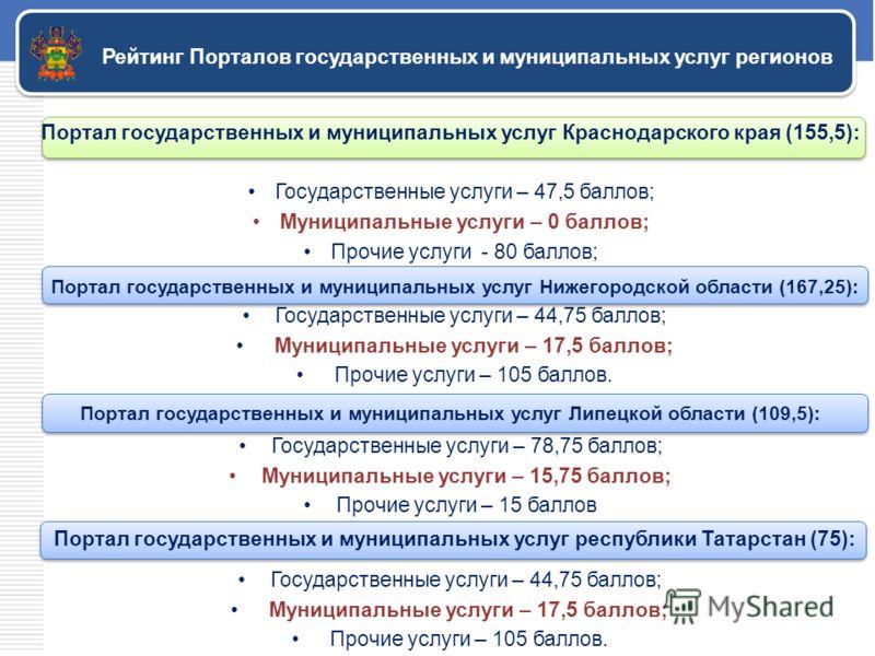 Рейтинг Порталов государственных и муниципальных услуг регионов Портал государственных и муниципальных услуг Краснодарского края (155,5): Государственные услуги – 47,5 баллов; Муниципальные услуги – 0 баллов; Прочие услуги - 80 баллов; Портал государ