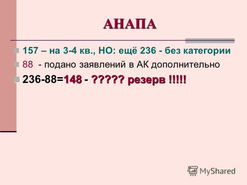 АНАПА 157 – на 3-4 кв., НО: ещё 236 - без категории 88 - подано заявлений в АК дополнительно 236-88=148 - ????? резерв !!!!! 236-88=148 - ????? резерв !!!!!