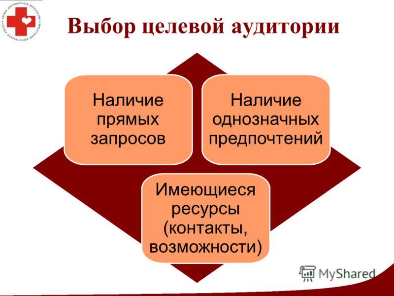 Выбор целевой аудитории Наличие прямых запросов Наличие однозначных предпочтений Имеющиеся ресурсы (контакты, возможности)