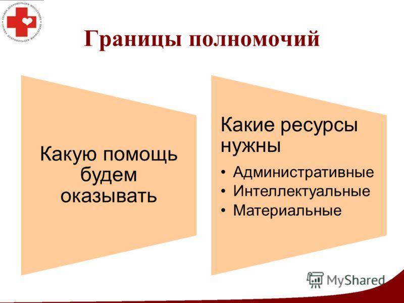Границы полномочий Какую помощь будем оказывать Какие ресурсы нужны Административные Интеллектуальные Материальные
