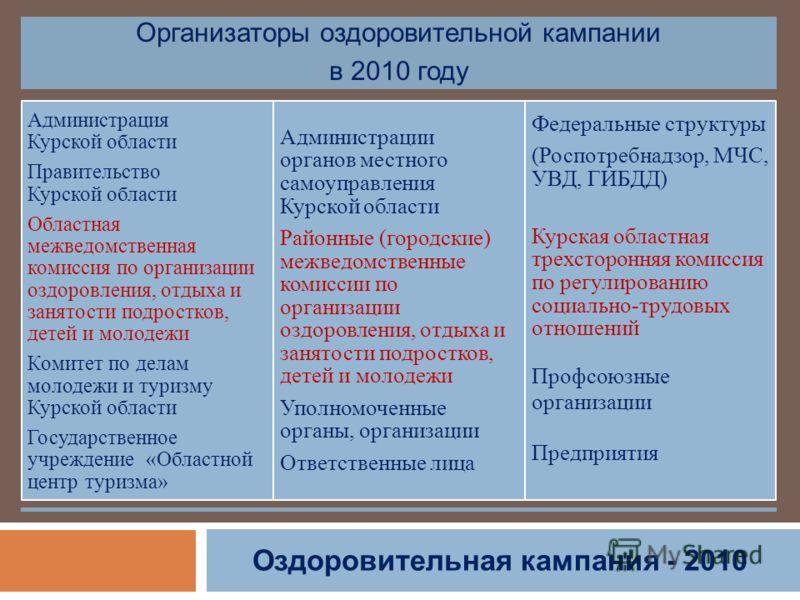 Оздоровительная кампания - 2010 Организаторы оздоровительной кампании в 2010 году Администрация Курской области Правительство Курской области Областная межведомственная комиссия по организации оздоровления, отдыха и занятости подростков, детей и моло