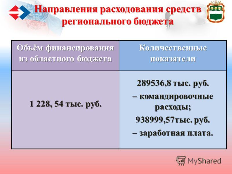 Направления расходования средств регионального бюджета Объём финансирования из областного бюджета Количественные показатели 1 228, 54 тыс. руб. 289536,8 тыс. руб. – командировочные расходы; 938999,57тыс. руб. – заработная плата.