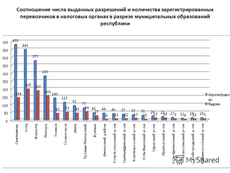 Соотношение числа выданных разрешений и количества зарегистрированных перевозчиков в налоговых органах в разрезе муниципальных образований республики