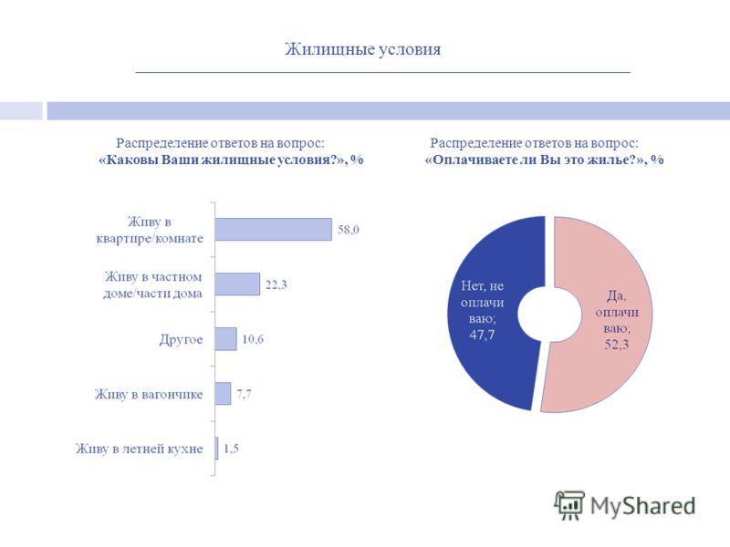 Распределение ответов на вопрос: «Каковы Ваши жилищные условия?», % Жилищные условия Распределение ответов на вопрос: «Оплачиваете ли Вы это жилье?», %