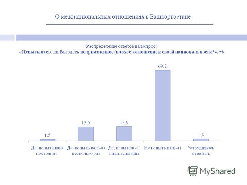 О межнациональных отношениях в Башкортостане Распределение ответов на вопрос: «Испытываете ли Вы здесь неприязненное (плохое) отношение к своей национальности?», %