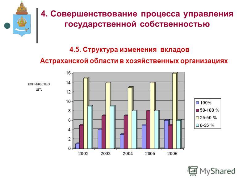 4.5. Структура изменения вкладов Астраханской области в хозяйственных организациях 4. Совершенствование процесса управления государственной собственностью количество шт.