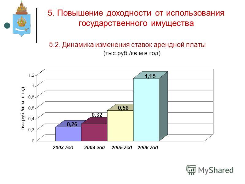 5.2. Динамика изменения ставок арендной платы (тыс.руб./кв.м в год)
