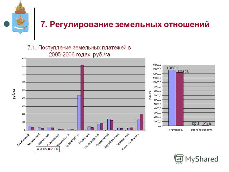 7. Регулирование земельных отношений