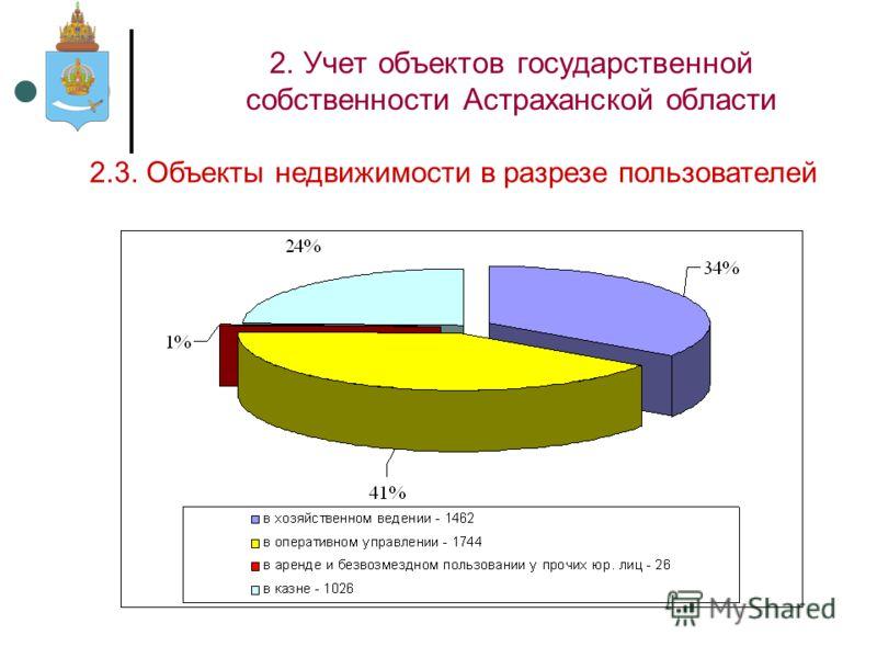 2. Учет объектов государственной собственности Астраханской области 2.3. Объекты недвижимости в разрезе пользователей