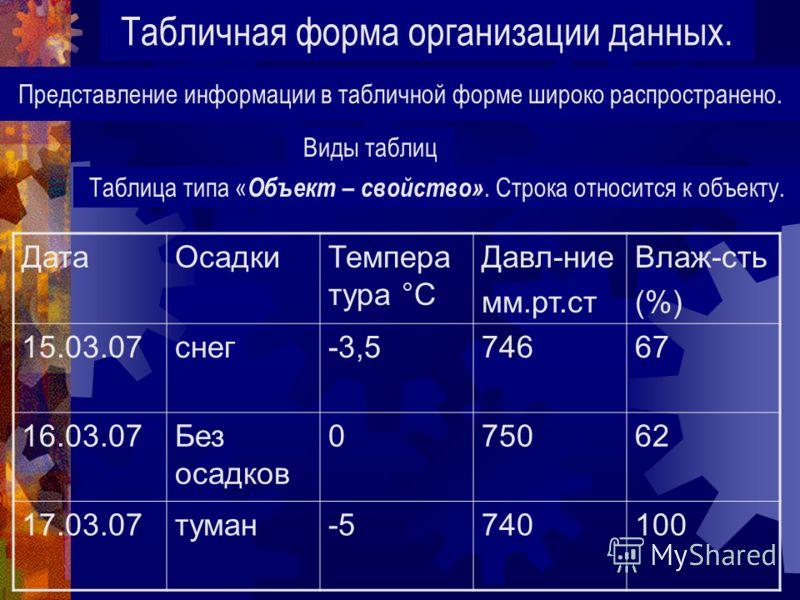 Табличная форма организации данных. Представление информации в табличной форме широко распространено. Виды таблиц Таблица типа « Объект – свойство». Строка относится к объекту. ДатаОсадкиТемпера тура °С Давл-ние мм.рт.ст Влаж-сть (%) 15.03.07снег-3,5