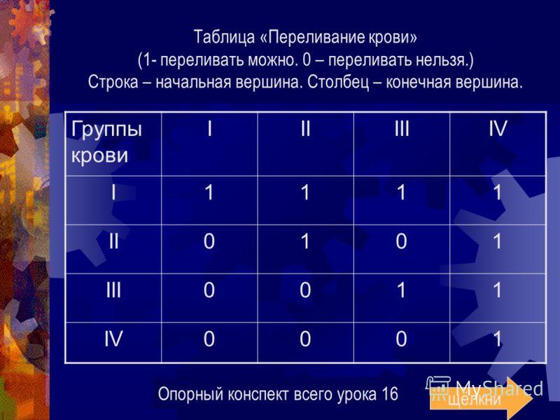 Таблица «Переливание крови» (1- переливать можно. 0 – переливать нельзя.) Строка – начальная вершина. Столбец – конечная вершина. Группы крови IIIIIIIV I1111 II0101 III0011 IV0001 Опорный конспект всего урока 16 щёлкни
