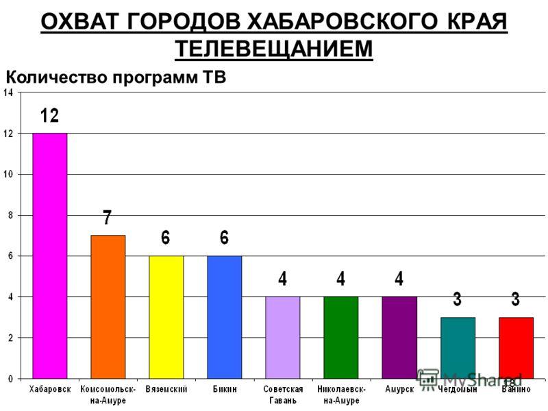 18 ОХВАТ ГОРОДОВ ХАБАРОВСКОГО КРАЯ ТЕЛЕВЕЩАНИЕМ Количество программ ТВ