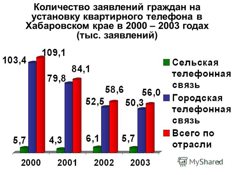 7 Количество заявлений граждан на установку квартирного телефона в Хабаровском крае в 2000 – 2003 годах (тыс. заявлений)