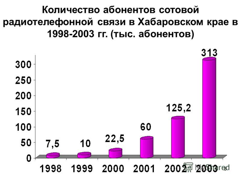 8 Количество абонентов сотовой радиотелефонной связи в Хабаровском крае в 1998-2003 гг. (тыс. абонентов)