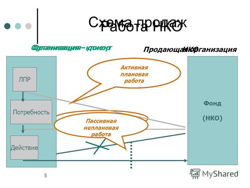 5 Схема продаж Организация