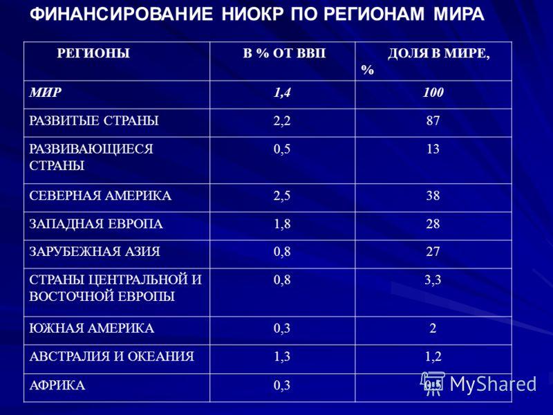 ФИНАНСИРОВАНИЕ НИОКР ПО РЕГИОНАМ МИРА РЕГИОНЫ В % ОТ ВВП ДОЛЯ В МИРЕ, % МИР1,4100 РАЗВИТЫЕ СТРАНЫ2,287 РАЗВИВАЮЩИЕСЯ СТРАНЫ 0,513 СЕВЕРНАЯ АМЕРИКА2,538 ЗАПАДНАЯ ЕВРОПА1,828 ЗАРУБЕЖНАЯ АЗИЯ0,827 СТРАНЫ ЦЕНТРАЛЬНОЙ И ВОСТОЧНОЙ ЕВРОПЫ 0,83,3 ЮЖНАЯ АМЕРИ