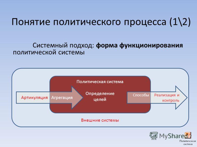 Понятие политического процесса (1\2) Системный подход: форма функционирования политической системы Внешние системы Политическая система Определение целей Артикуляция Агрегация Способы Реализация и контроль