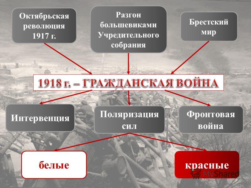 Октябрьская революция 1917 г. Разгон большевиками Учредительного собрания Брестский мир Интервенция Поляризация сил Фронтовая война белые красные