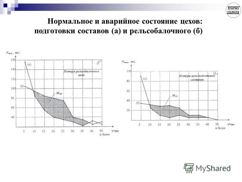 Нормальное и аварийное состояние цехов: подготовки составов (а) и рельсобалочного (б)