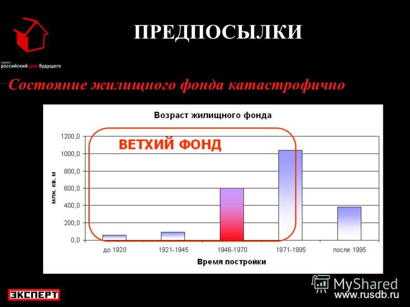 www.rusdb.ru ПРЕДПОСЫЛКИ Состояние жилищного фонда катастрофично