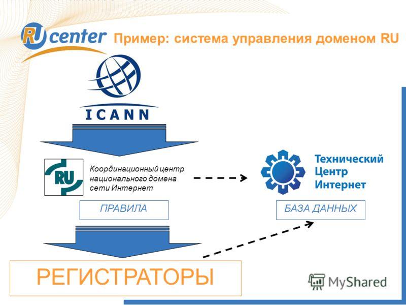 Как работает домен TEL? Пример: система управления доменом RU Координационный центр национального домена сети Интернет РЕГИСТРАТОРЫ БАЗА ДАННЫХПРАВИЛА